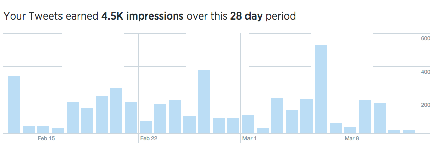 twitter-analytics-graph